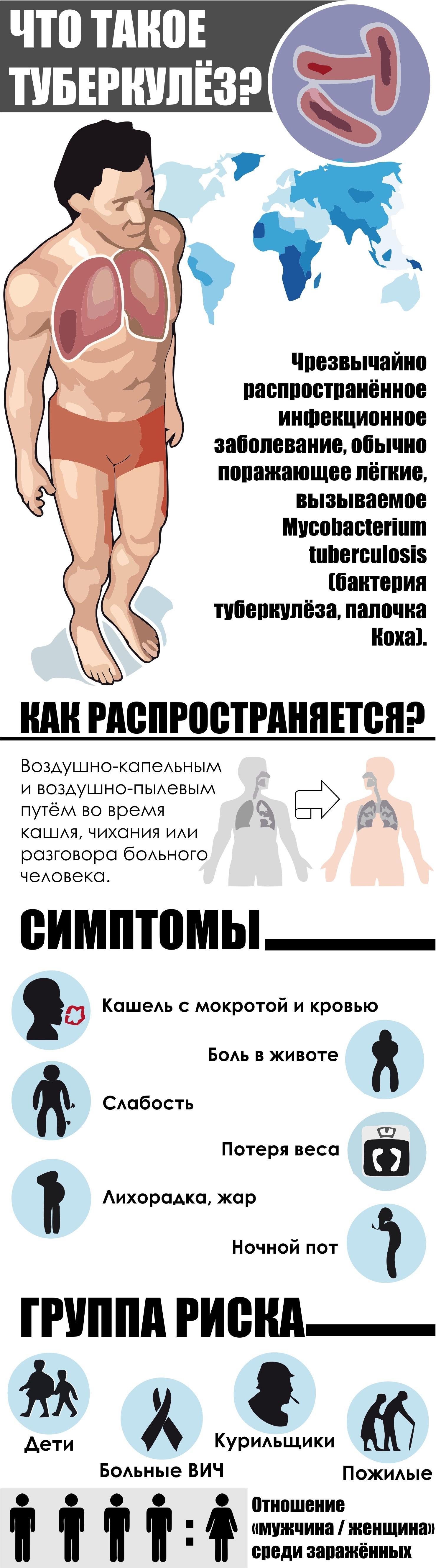 инфографика туберкулез